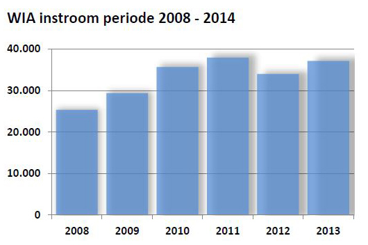 WIA instroom periode 2008 2014 2